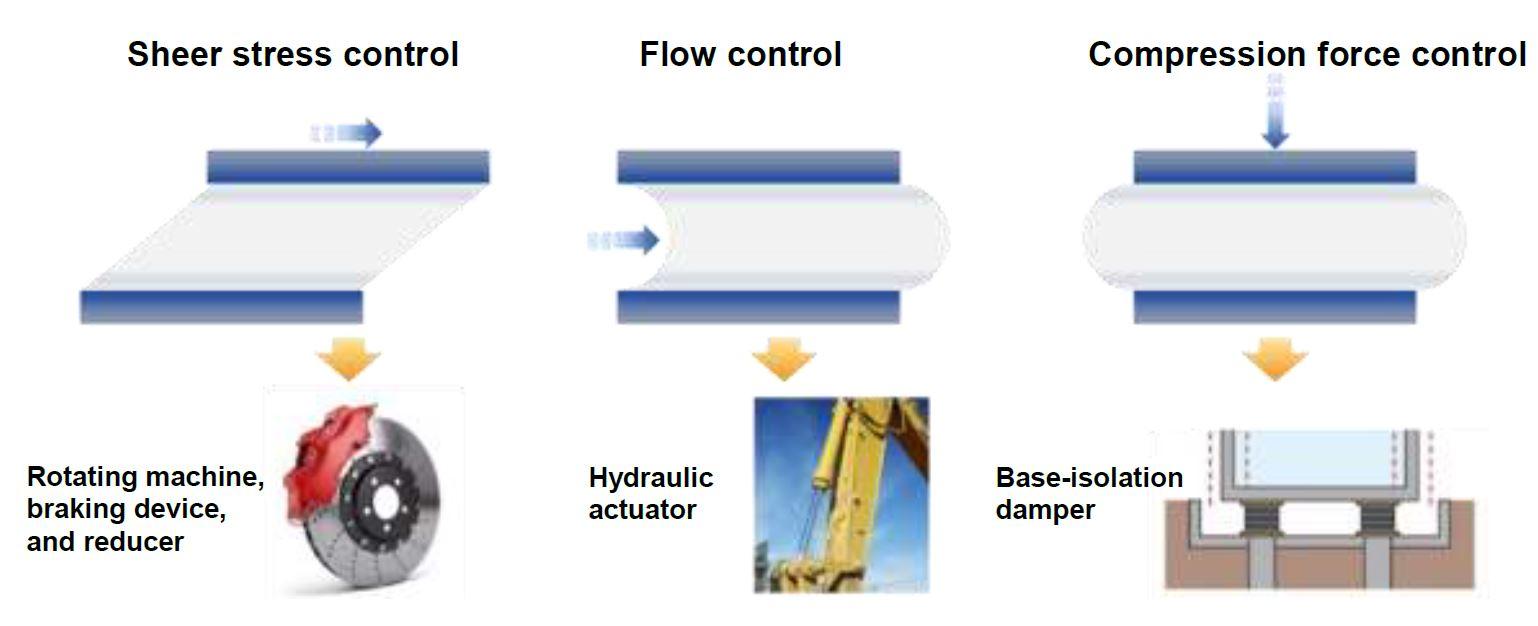 Figure 7: MR Fluid Application Examples