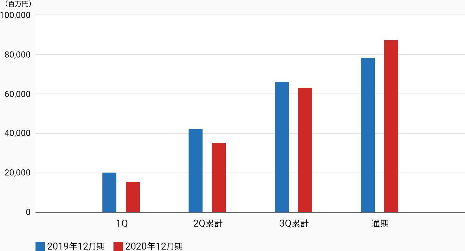 営業利益グラフ
