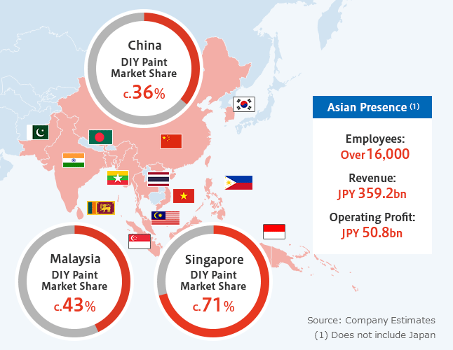 Figure of Unparalleled market position in Asia / China