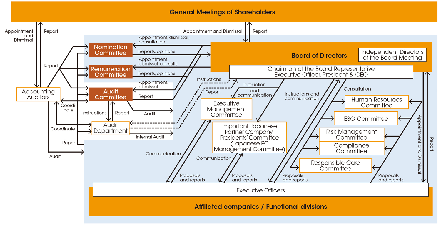 System of corporate governance