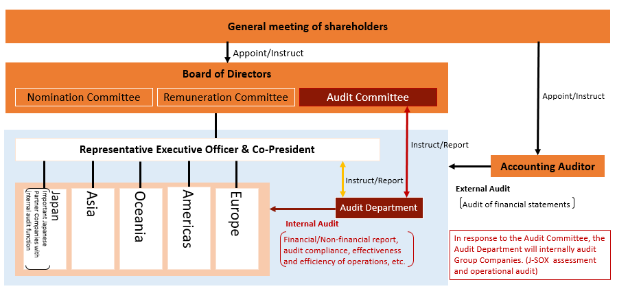 Global audit system