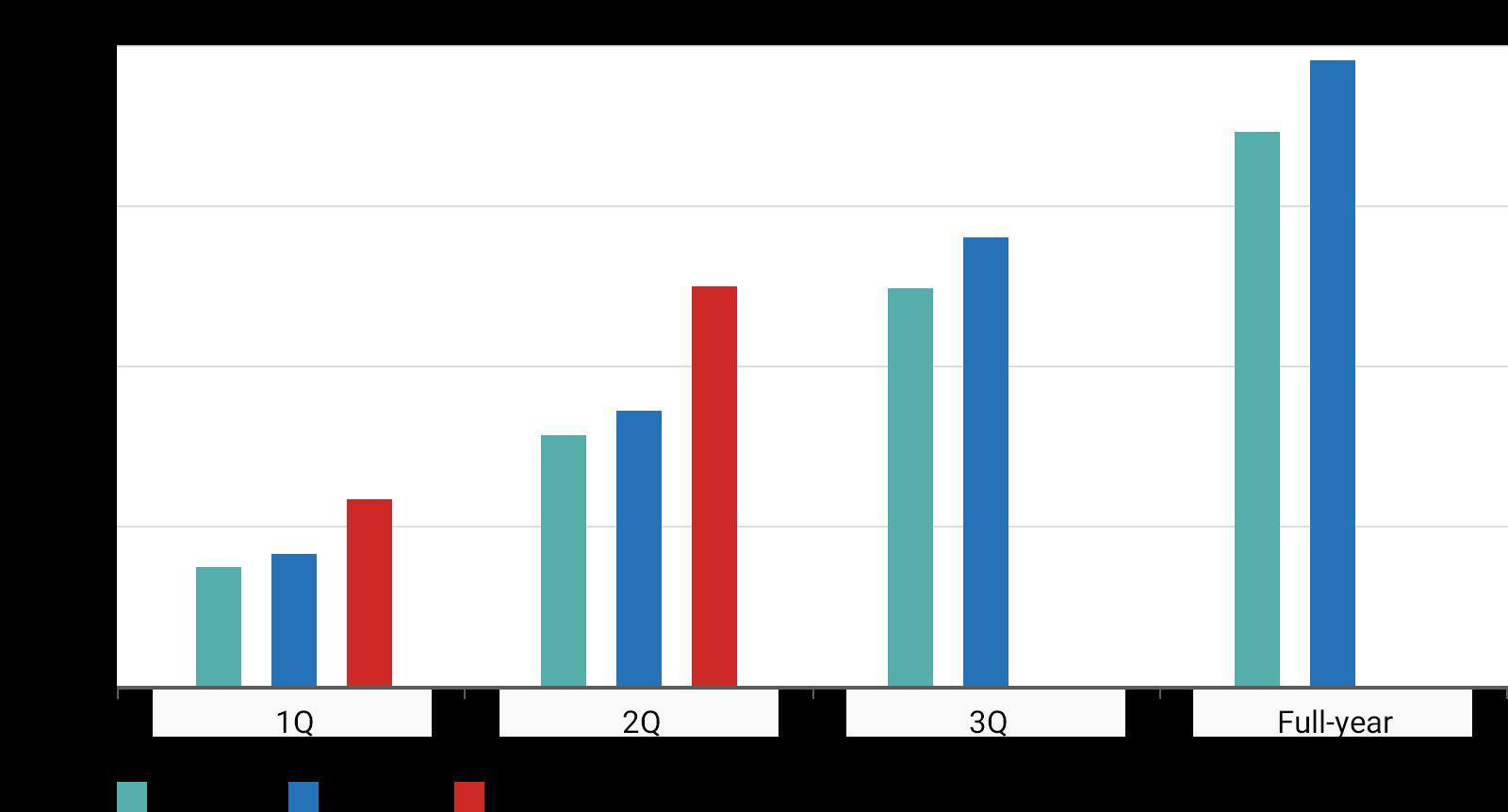 Graph of Revenue