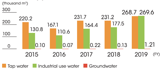 Water use by year