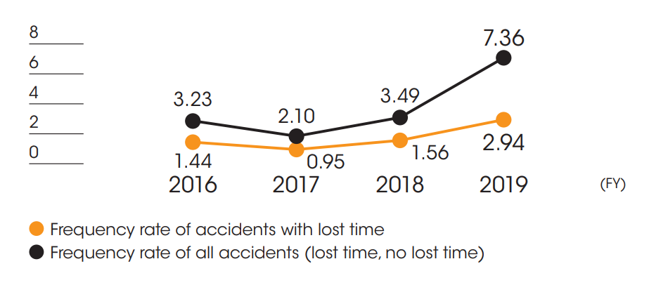 Frequency rate of workplace accidents in overseas※1