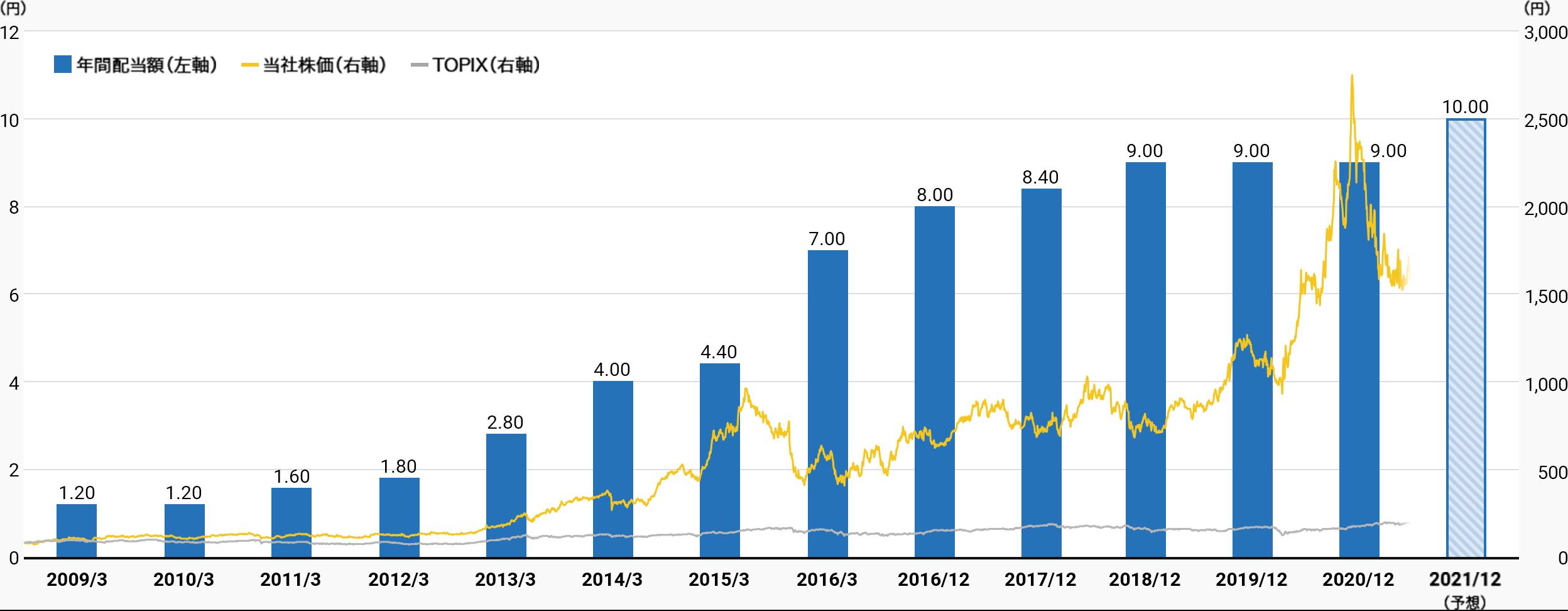 配当と株価の推移グラフ