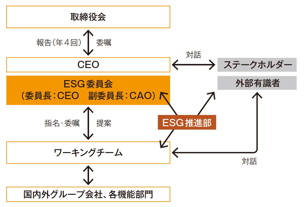 ESGマネジメント体制図(2020年8月現在)
