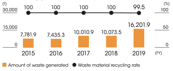 The amounts of waste, etc. generated, recycled, and landfilled by year