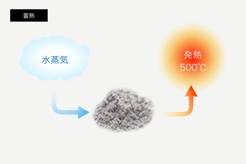 化学蓄熱材の特徴_画像
