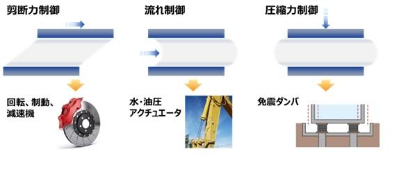 図7 MR流体の用途例