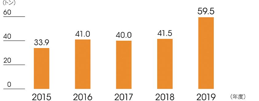 VOC 排出量の推移
