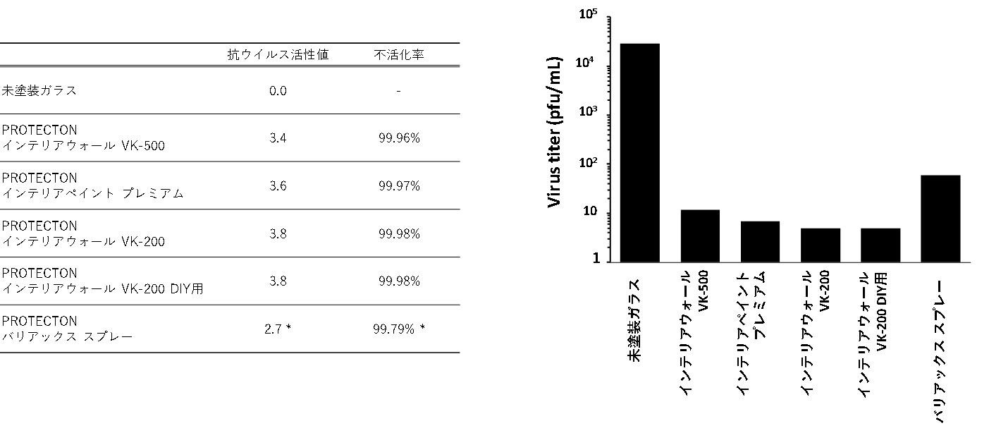 変異株での評価結果