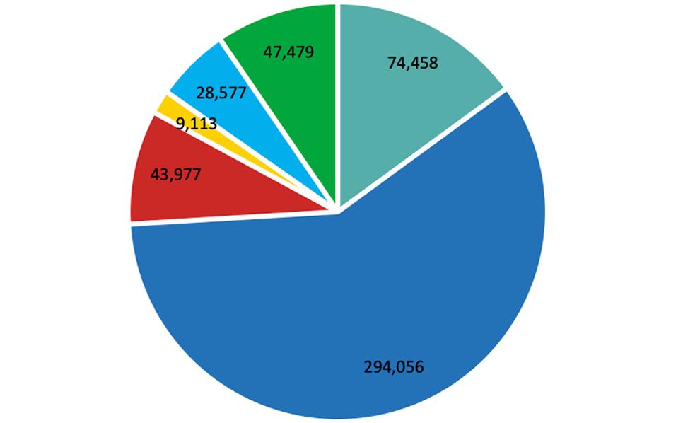 Revenue composition by business