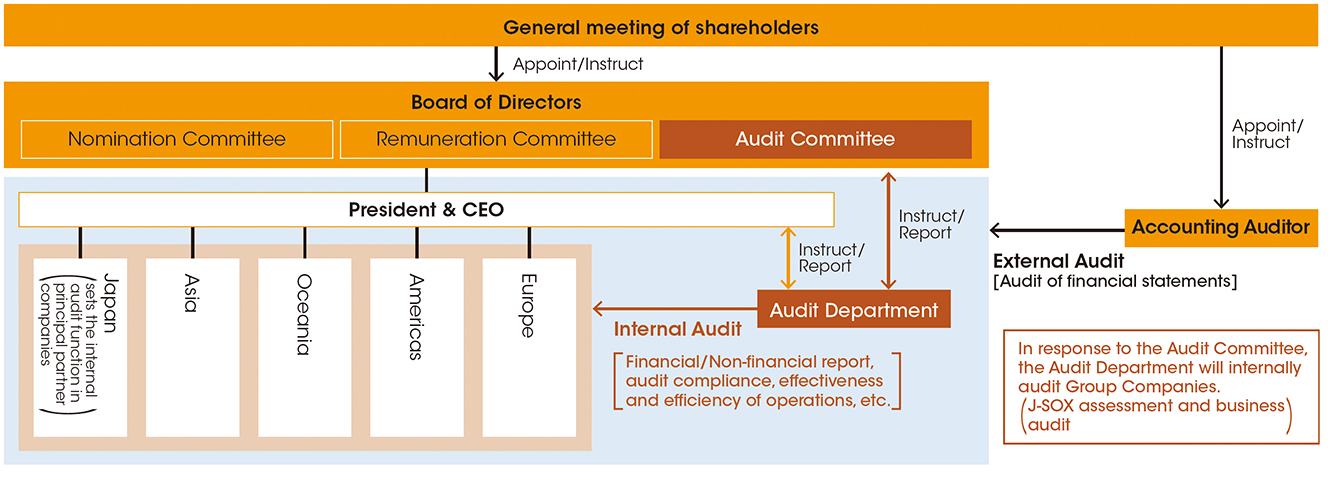 Global audit system
