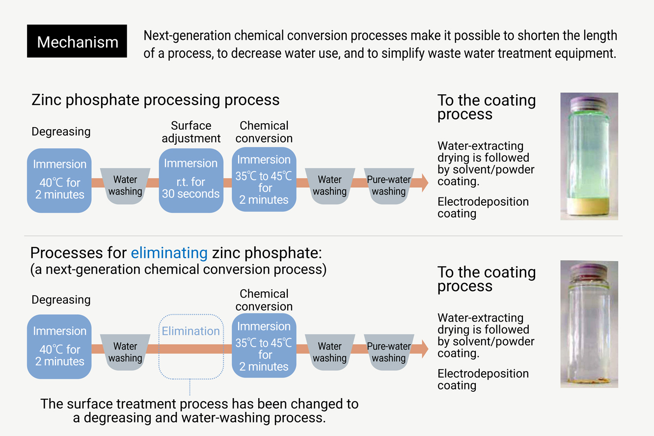 What is an environmentally friendly next-generation chemical conversion treatment agent?