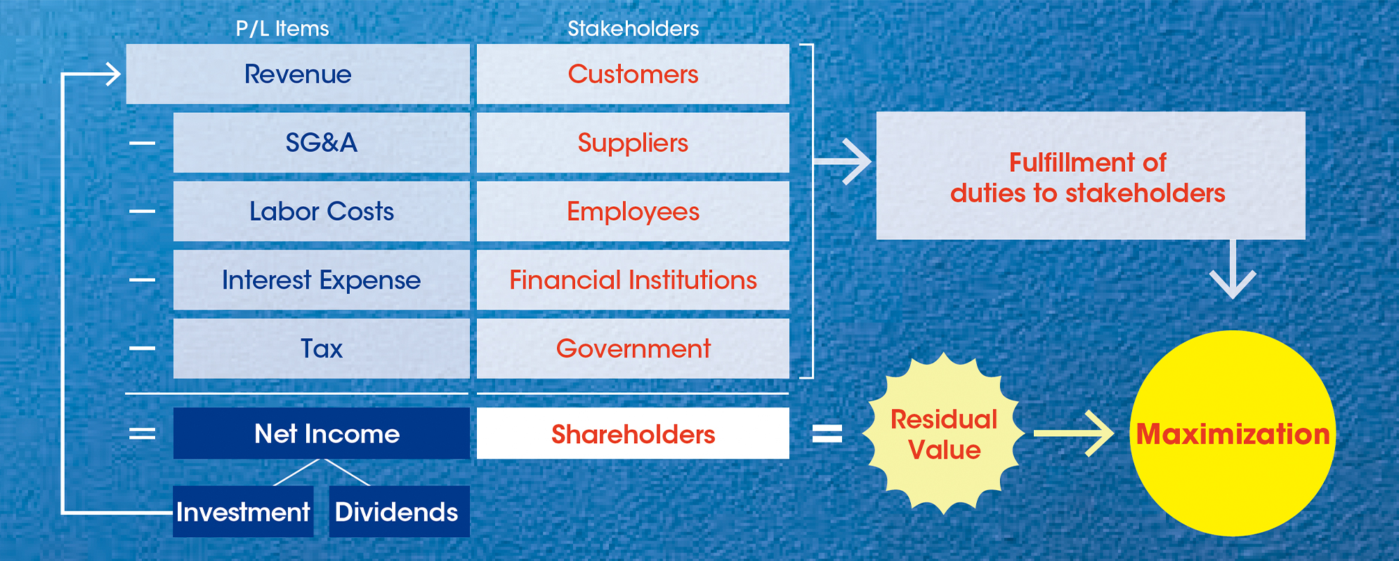 Maximization of shareholder value as a mission, creating wealth