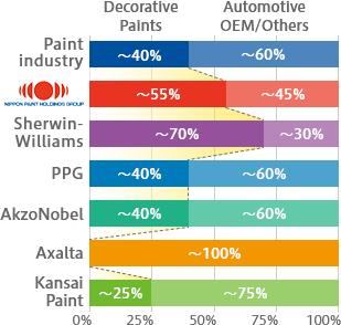 Graph of Business Portfolio