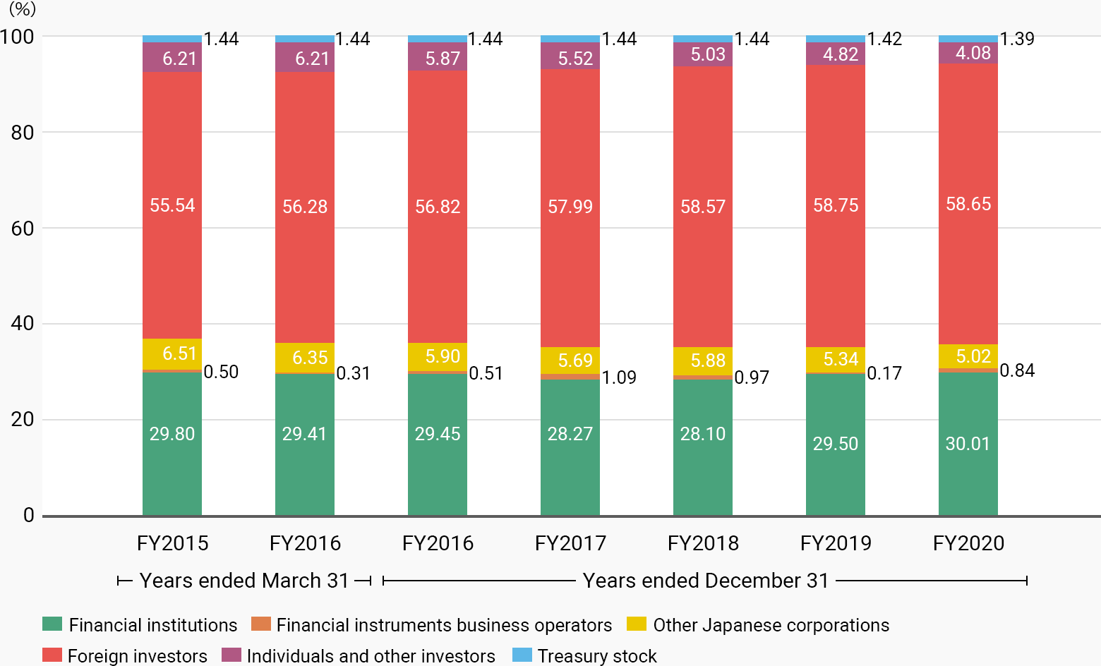 FY2015, Financial institutions 29.80%, Financial instruments business operators 0.50%, Other Japanese corporations 6.51%, Foreign investors 55.54%, Individuals and other investors 6.21%, Treasury stock 1.44%. FY2016, Financial institutions 29.80%, Financial instruments business operators 0.31%, Other Japanese corporations 6.35%, Foreign investors 56.28%, Individuals and other investors 6.21%, Treasury stock 1.44%. FY2016, Financial institutions 29.45%, Financial instruments business operators 0.51%, Other Japanese corporations 5.90%, Foreign investors 56.82%, Individuals and other investors 5.87%, Treasury stock 1.44%. FY2017, Financial institutions 28.27%, Financial instruments business operators 1.09%, Other Japanese corporations 5.69%, Foreign investors 57.99%, Individuals and other investors 5.52%, Treasury stock 1.44%. FY2018, Financial institutions 28.10%, Financial instruments business operators 0.97%, Other Japanese corporations 5.88%, Foreign investors 58.57%, Individuals and other investors 5.03%, Treasury stock 1.44%. FY2019, Financial institutions 29.50%, Financial instruments business operators 0.17%, Other Japanese corporations 5.34%, Foreign investors 58.75%, Individuals and other investors 4.82%, Treasury stock 1.42%. FY2020, Financial institutions 30.01%, Financial instruments business operators 0.84%, Other Japanese corporations 5.02%, Foreign investors 58.65%, Individuals and other investors 4.08%, Treasury stock 1.39%.