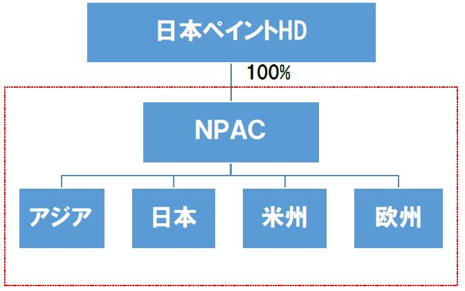NPAC組織体制02