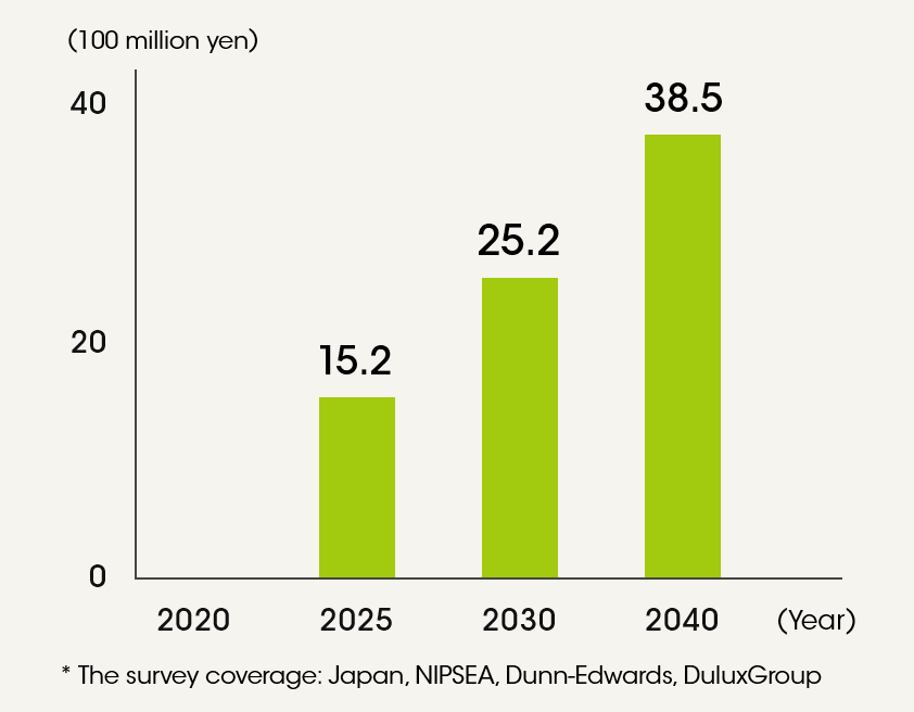 Potential impact of carbon taxes