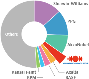 Graph of Global Market Share
