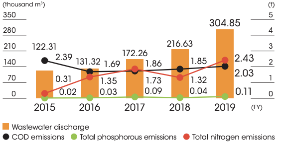 Wastewater discharge and COD, total phosphorus, and total nitrogen emissions by year