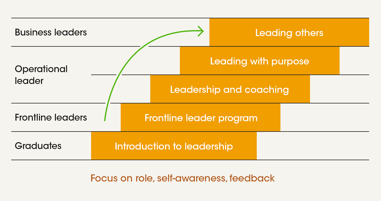 Leadership programs for all job levels (DuluxGroup)