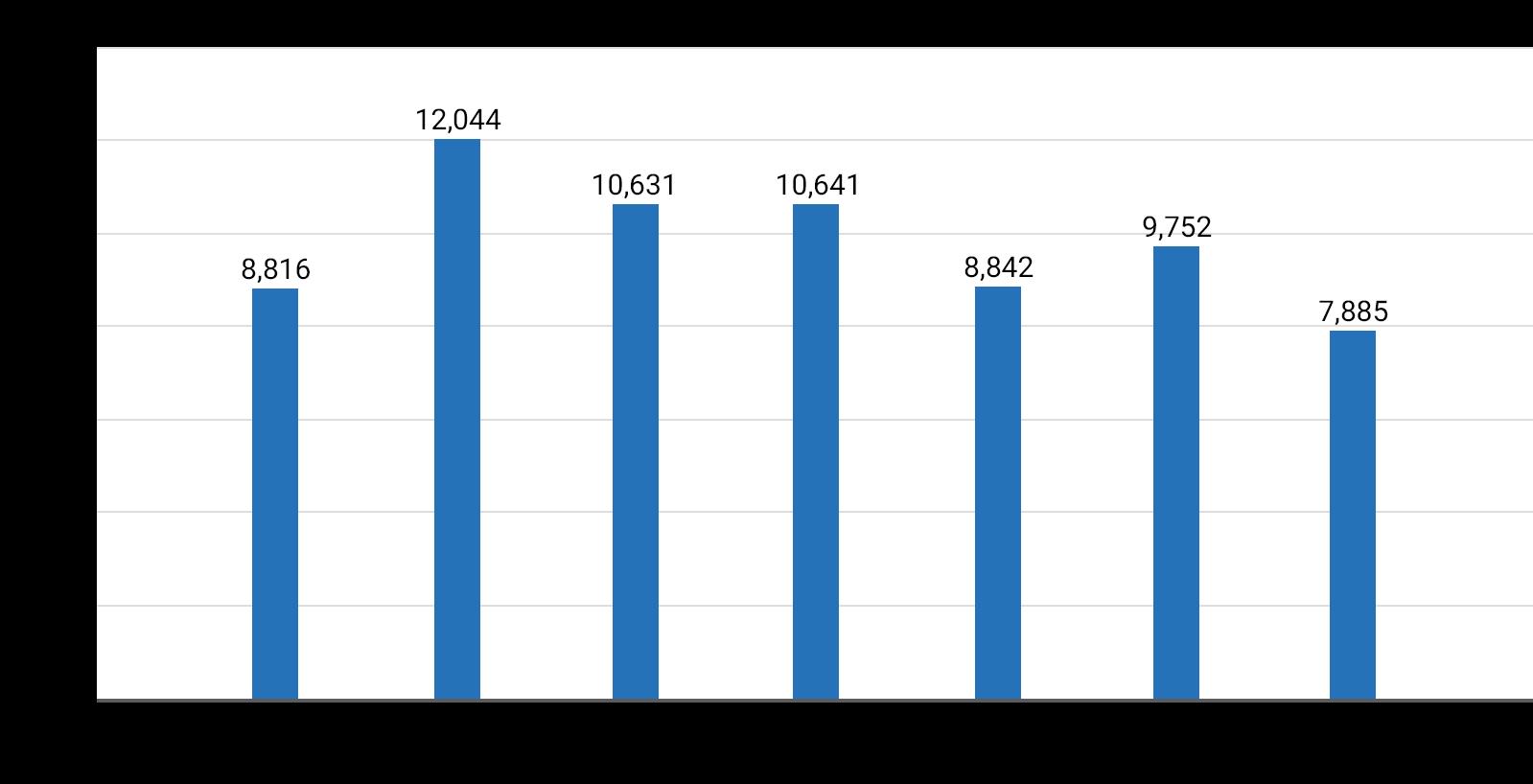 2015年3月期8,816人、2016年3月期12,044人、2016年12月期10,631人、2017年12月期10,641人、2018年12月期8,842人、2019年12月期9,752人、2020年12月期7,885人