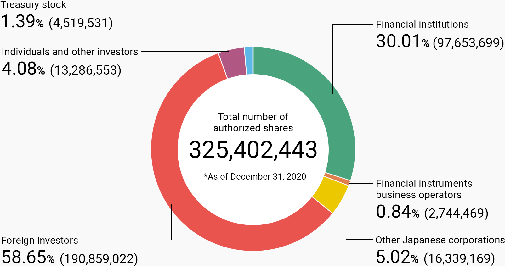 Financial institutions 30.01%(97,653,699), Financial instruments business operators 0.84%(2,744,469), Other Japanese corporations 5.02%(16,339,169), Foreign investors 58.65%(190,859,022), Individuals and other investors 4.08%(13,286,553), Treasury stock 1.39%(4,519,531).
