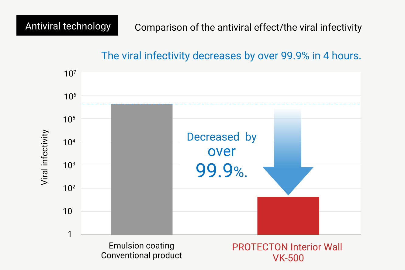 What is anti-viral technology using visible light responsive photocatalyst?