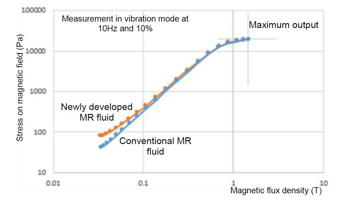 Figure 5: Changes in Magnetic Viscoelasticity of MR Fluids