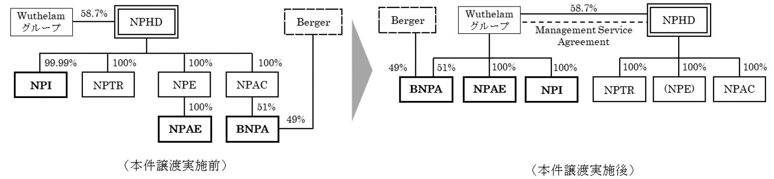 本株式譲渡による資本関係の変化