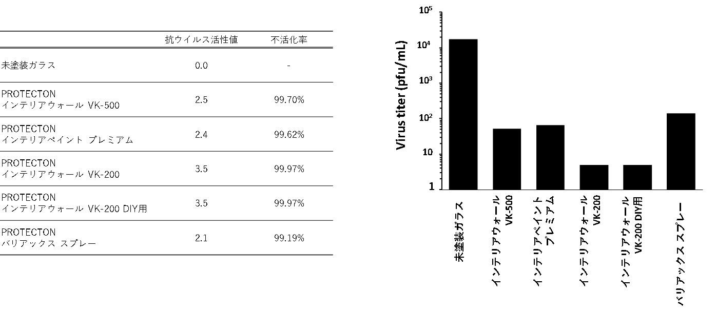 従来株での評価結果