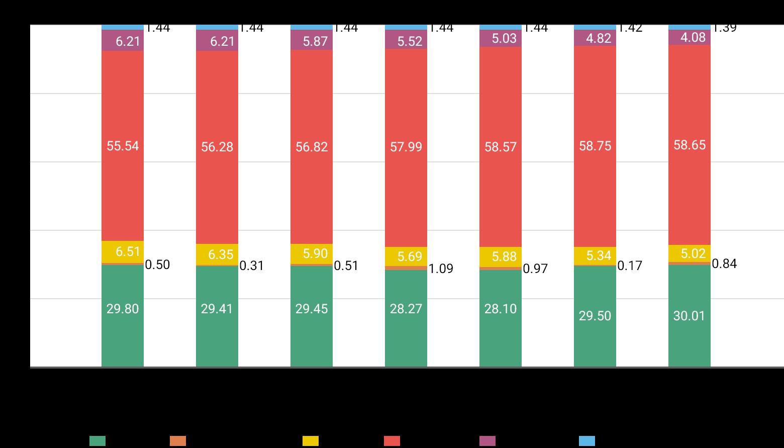 2015年3月期、金融機関29.80%、金融商品取引業者0.50%、一般法人6.51%、外国法人等55.54%、個人・その他6.21%、自己名義株式1.44%。2016年3月期、金融機関29.80%、金融商品取引業者0.31%、一般法人6.35%、外国法人等56.28%、個人・その他6.21%、自己名義株式1.44%。2016年12月期、金融機関29.45%、金融商品取引業者0.51%、一般法人5.90%、外国法人等56.82%、個人・その他5.87%、自己名義株式1.44%。2017年12月期、金融機関28.27%、金融商品取引業者1.09%、一般法人5.69%、外国法人等57.99%、個人・その他5.52%、自己名義株式1.44%。2018年12月期、金融機関28.10%、金融商品取引業者0.97%、一般法人5.88%、外国法人等58.57%、個人・その他5.03%、自己名義株式1.44%。2019年12月期、金融機関29.50%、金融商品取引業者0.17%、一般法人5.34%、外国法人等58.75%、個人・その他4.82%、自己名義株式1.42%。2020年12月期、金融機関30.01%、金融商品取引業者0.84%、一般法人5.02%、外国法人等58.65%、個人・その他4.08%、自己名義株式1.39%。