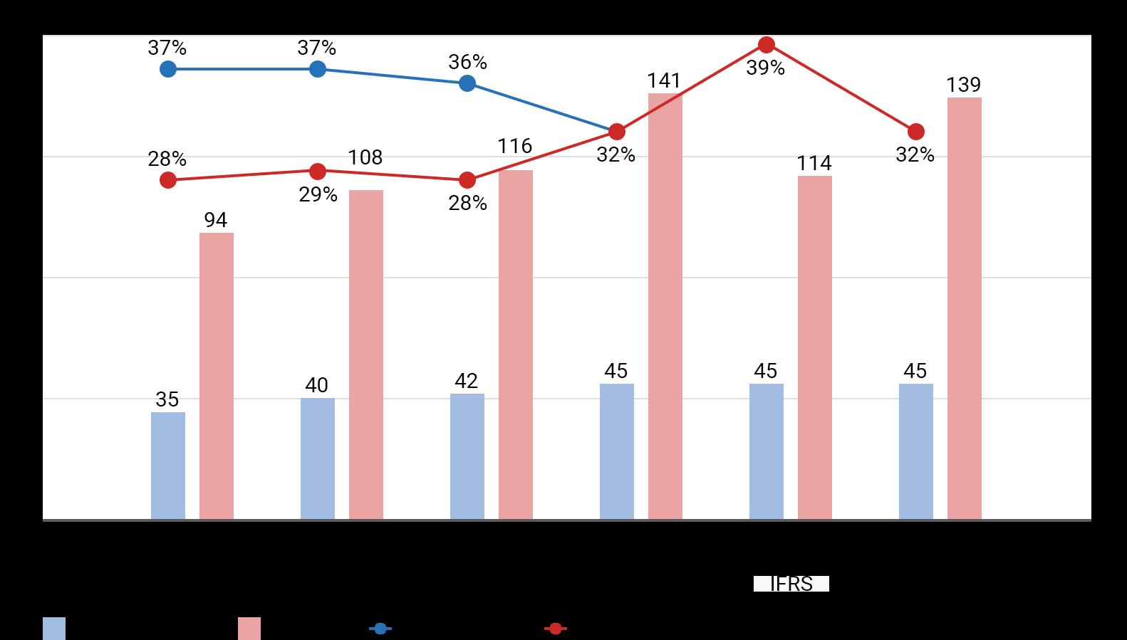 配当金と配当性向の推移のグラフ