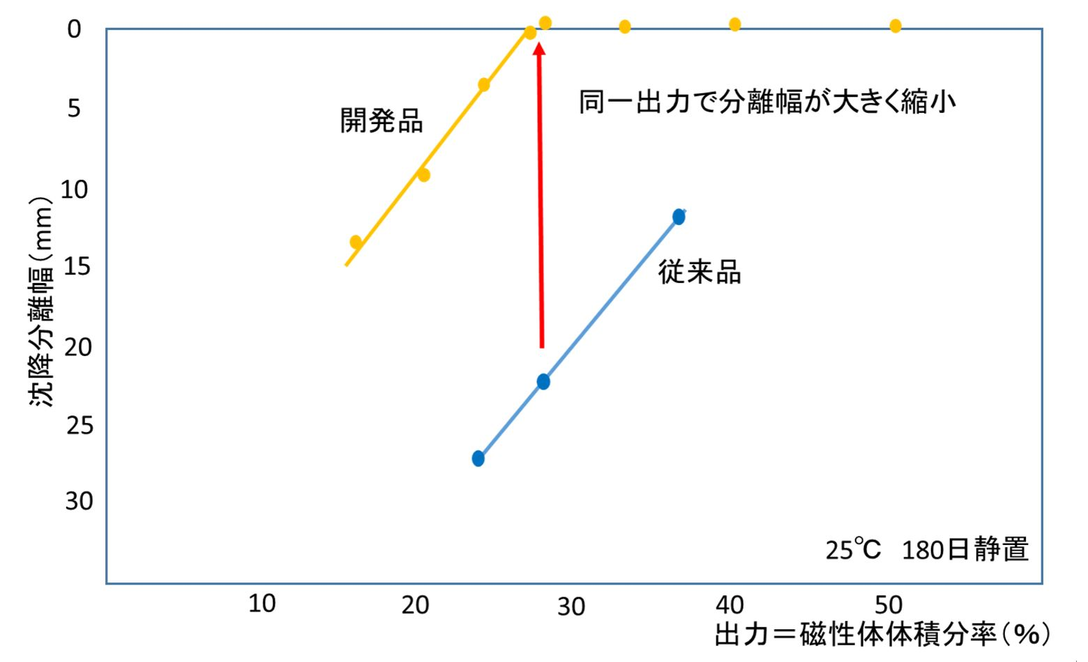 図4 出力範囲―安定性(沈降分離抑制)