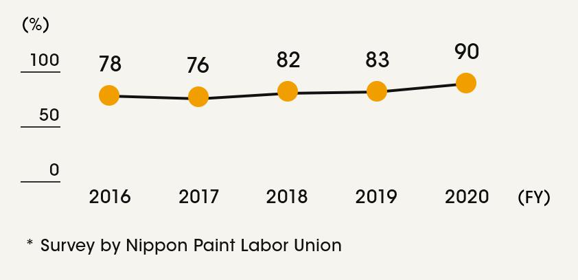 Employee satisfaction level (Japan)*