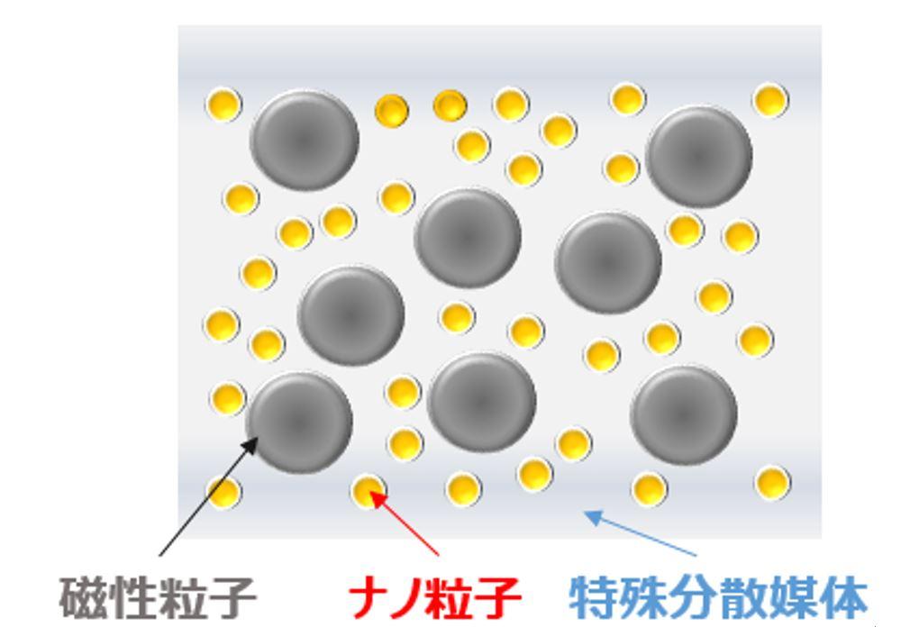 開発したMR流体の概念図