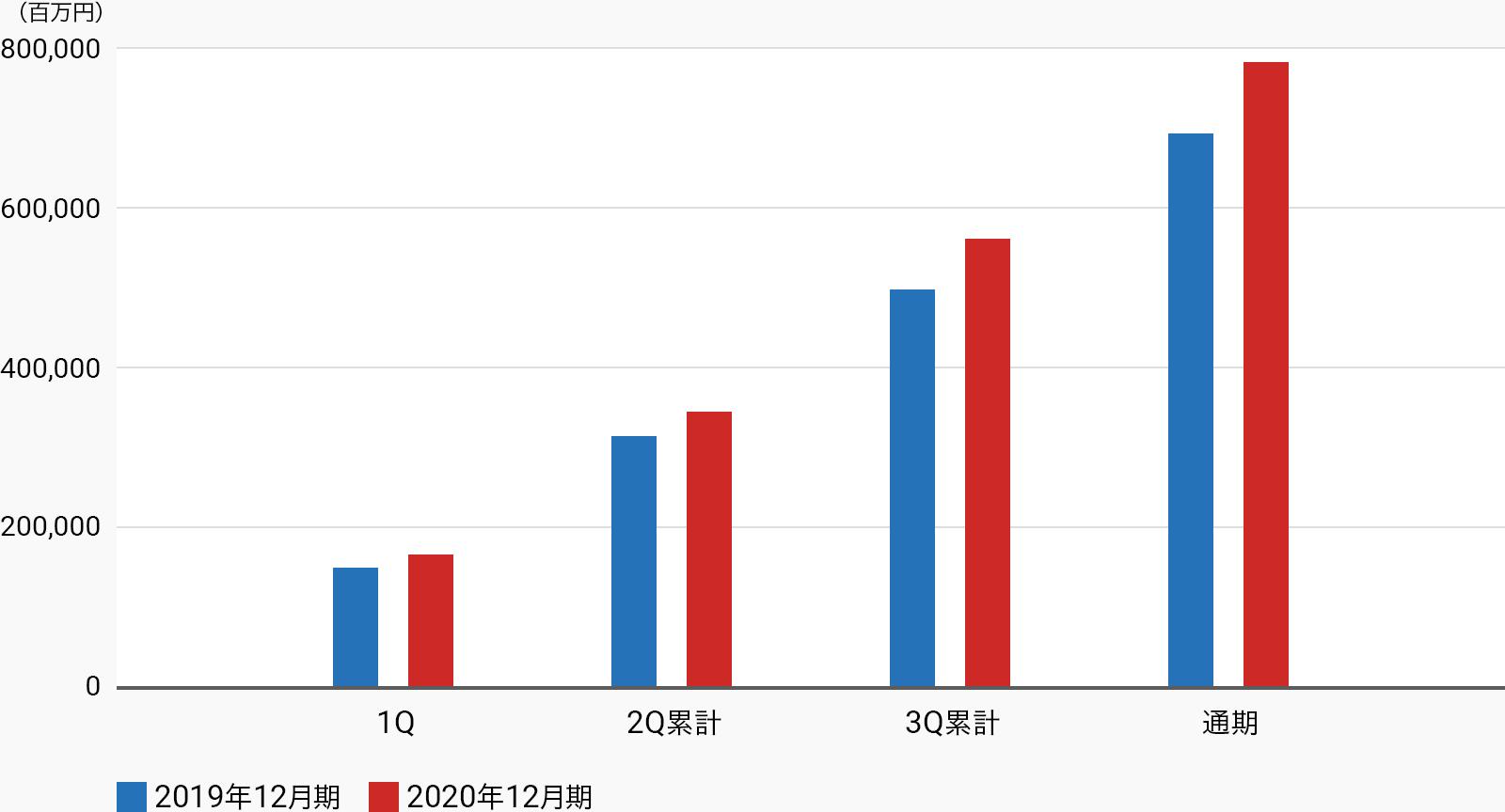売上収益グラフ