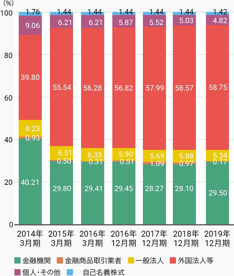 2014年3月期、金融機関40.21%、金融商品取引業者0.93%、一般法人8.23%、外国法人等39.80%、個人・その他9.06%、自己名義株式1.76%。2015年3月期、金融機関29.80%、金融商品取引業者0.50%、一般法人6.51%、外国法人等55.54%、個人・その他6.21%、自己名義株式1.44%。2016年3月期、金融機関29.80%、金融商品取引業者0.31%、一般法人6.35%、外国法人等56.28%、個人・その他6.21%、自己名義株式1.44%。2016年12月期、金融機関29.45%、金融商品取引業者0.51%、一般法人5.90%、外国法人等56.82%、個人・その他5.87%、自己名義株式1.44%。2017年12月期、金融機関28.27%、金融商品取引業者1.09%、一般法人5.69%、外国法人等57.99%、個人・その他5.52%、自己名義株式1.44%。2018年12月期、金融機関28.10%、金融商品取引業者0.97%、一般法人5.88%、外国法人等58.57%、個人・その他5.03%、自己名義株式1.44%。2019年12月期、金融機関29.50%、金融商品取引業者0.17%、一般法人5.34%、外国法人等58.75%、個人・その他4.82%、自己名義株式1.42%。
