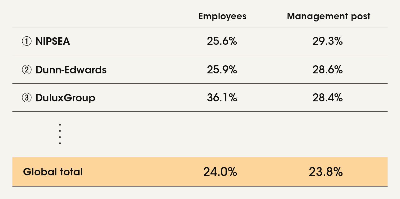 Percentage of women (global)
