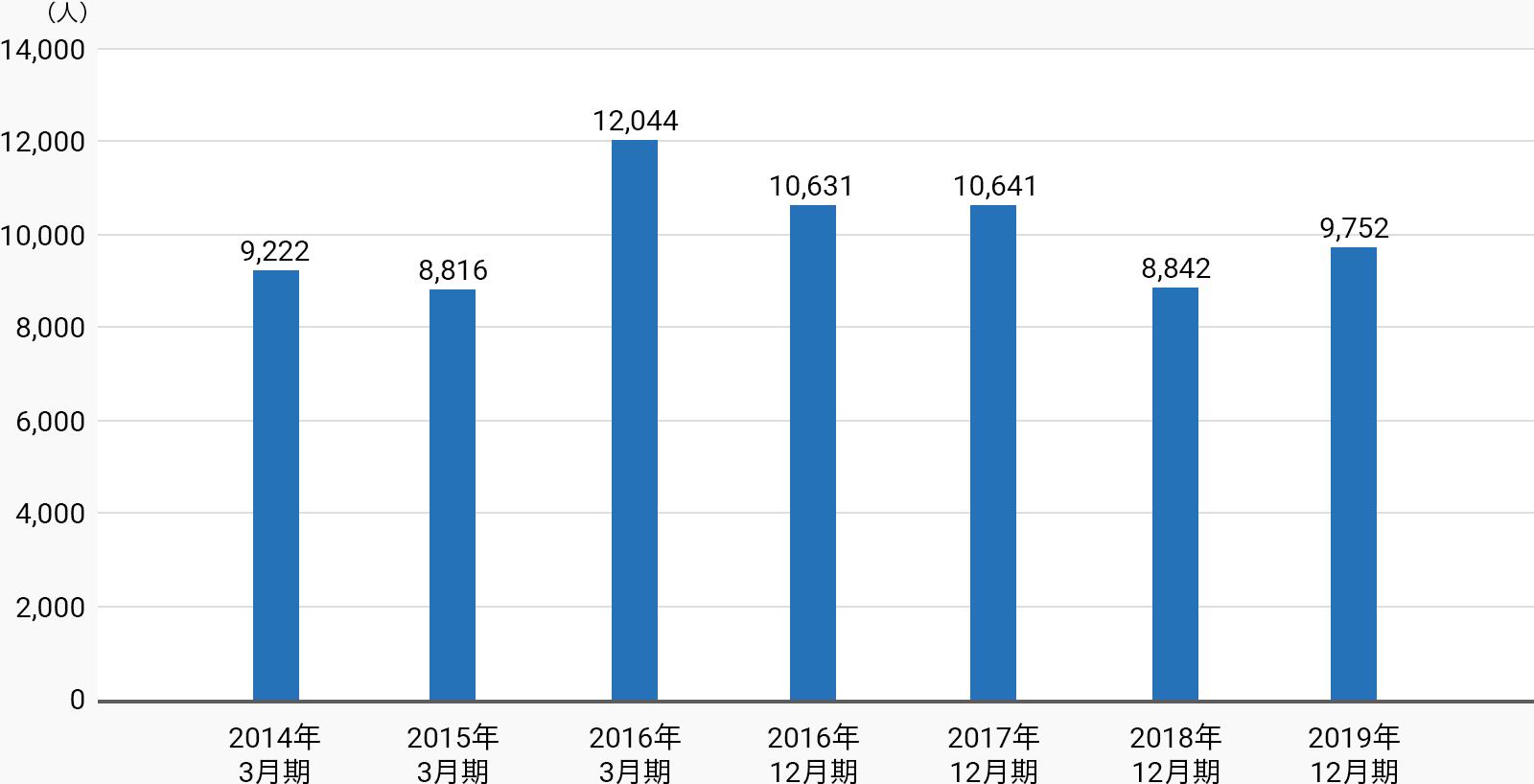 2014年3月期9,222人、2015年3月期8,816人、2016年3月期12,044人、2016年12月期10,631人、2017年12月期10,641人、2018年12月期8,842人、2019年12月期9,752人