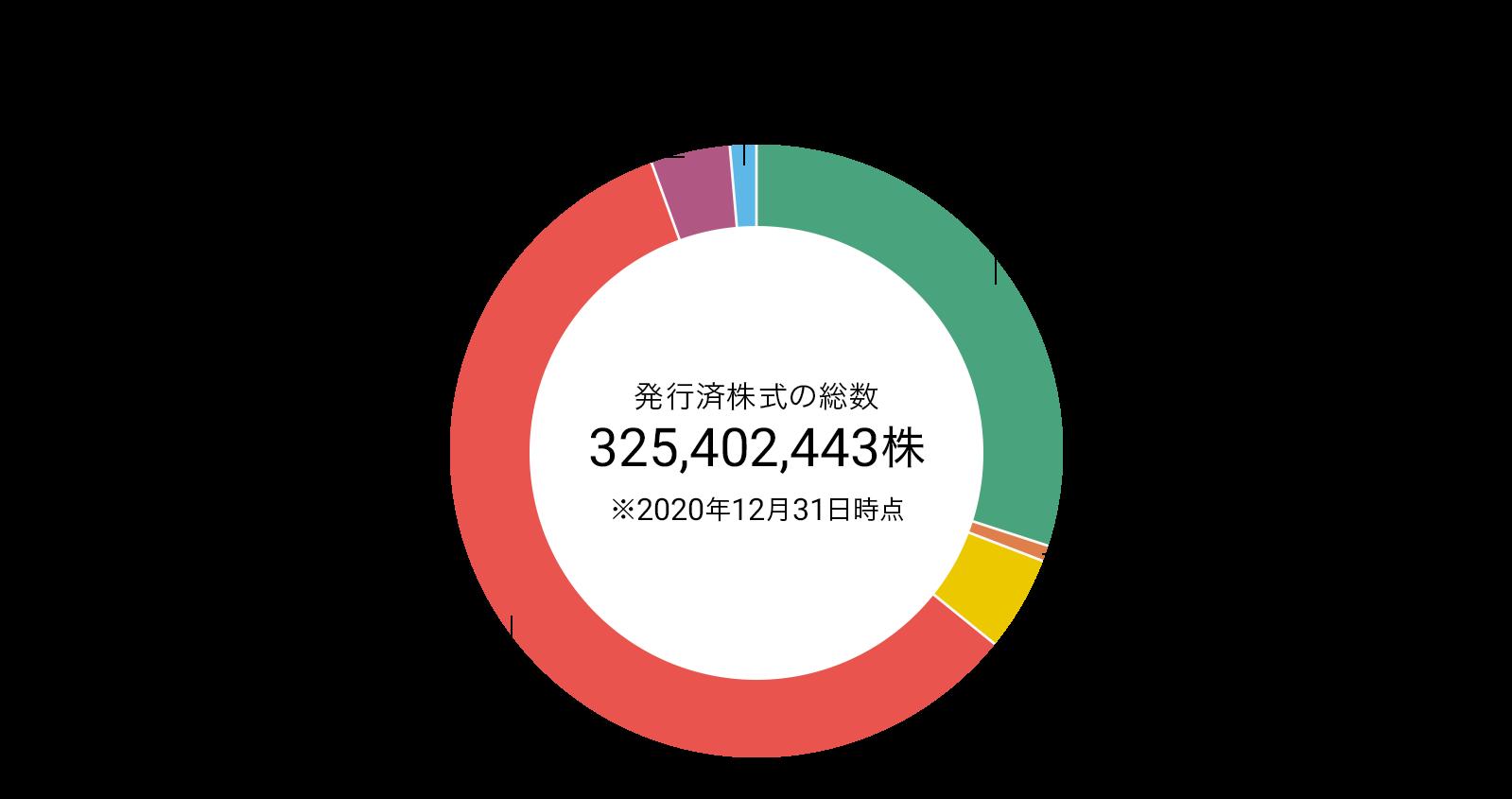 金融機関30.01%(97,653,699株)、金融商品取引業者0.84%(2,744,469株)、一般法人5.02%(16,339,169株)、外国法人等58.65%(190,859,022株)、個人・その他4.08%(13,286,553株)、自己名義株式1.39%(4,519,531株)