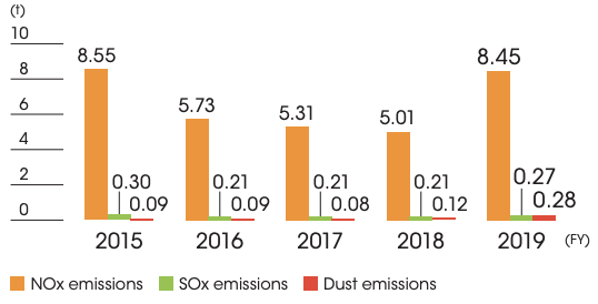 NOx, SOx and dust emissions by year
