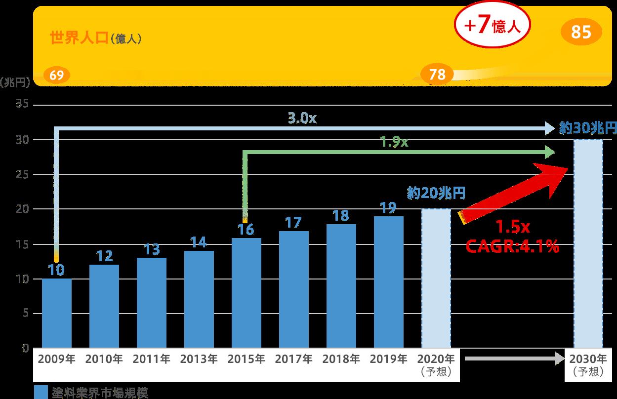 塗料業界の市場規模の成長図