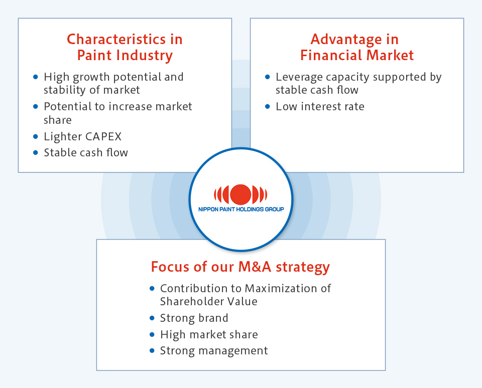 Capable of fully leveraging the advantage of industrial structure and market environment for M&A