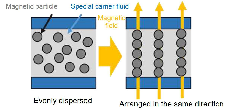 Figure 6: Principle of MR Fluid Movement