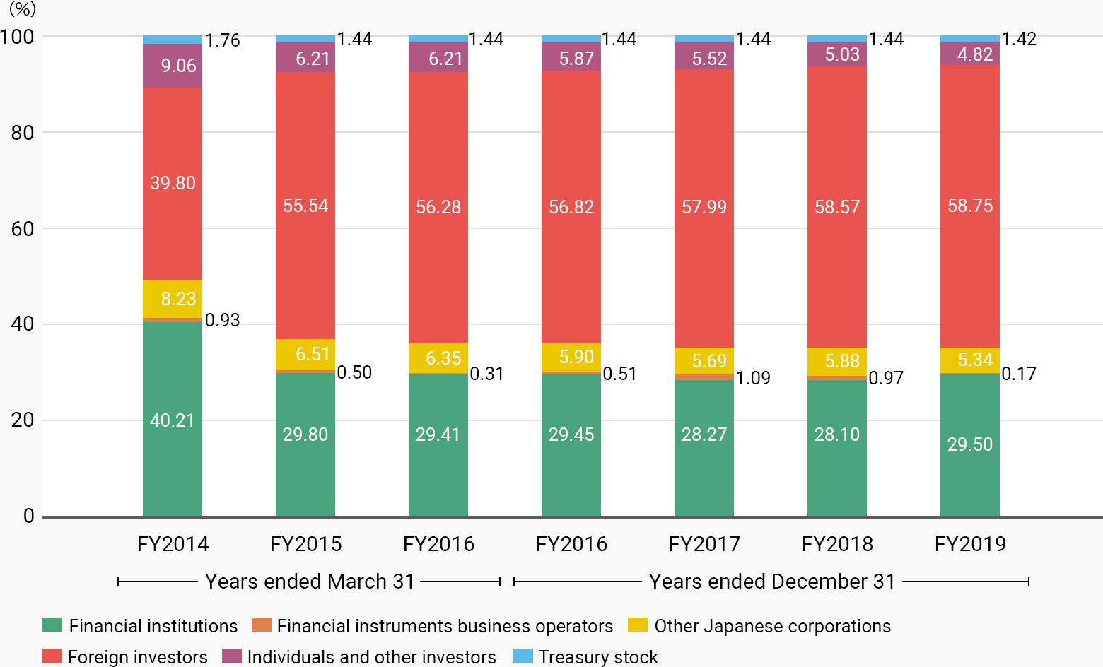 FY2014, Financial institutions 40.21%, Financial instruments business operators 0.93%, Other Japanese corporations 8.23%, Foreign investors 39.80%, Individuals and other investors 9.06%, Treasury stock 1.76%. FY2015年, Financial institutions 29.80%, Financial instruments business operators 0.50%, Other Japanese corporations 6.51%, Foreign investors 55.54%, Individuals and other investors 6.21%, Treasury stock 1.44%. FY2016年, Financial institutions 29.80%, Financial instruments business operators 0.31%, Other Japanese corporations 6.35%, Foreign investors 56.28%, Individuals and other investors 6.21%, Treasury stock 1.44%. FY2016年, Financial institutions 29.45%, Financial instruments business operators 0.51%, Other Japanese corporations 5.90%, Foreign investors 56.82%, Individuals and other investors 5.87%, Treasury stock 1.44%. FY2017, Financial institutions 28.27%, Financial instruments business operators 1.09%, Other Japanese corporations 5.69%, Foreign investors 57.99%, Individuals and other investors 5.52%, Treasury stock 1.44%. FY2018, Financial institutions 28.10%, Financial instruments business operators 0.97%, Other Japanese corporations 5.88%, Foreign investors 58.57%, Individuals and other investors 5.03%, Treasury stock 1.44%. FY2019, Financial institutions 29.50%, Financial instruments business operators 0.17%, Other Japanese corporations 5.34%, Foreign investors 58.75%, Individuals and other investors 4.82%, Treasury stock 1.42%.