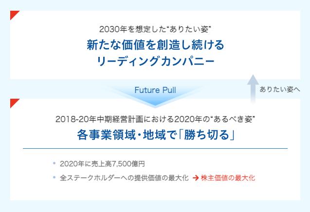"""中期経営計画""""N-20"""" 2020年に向けて"""