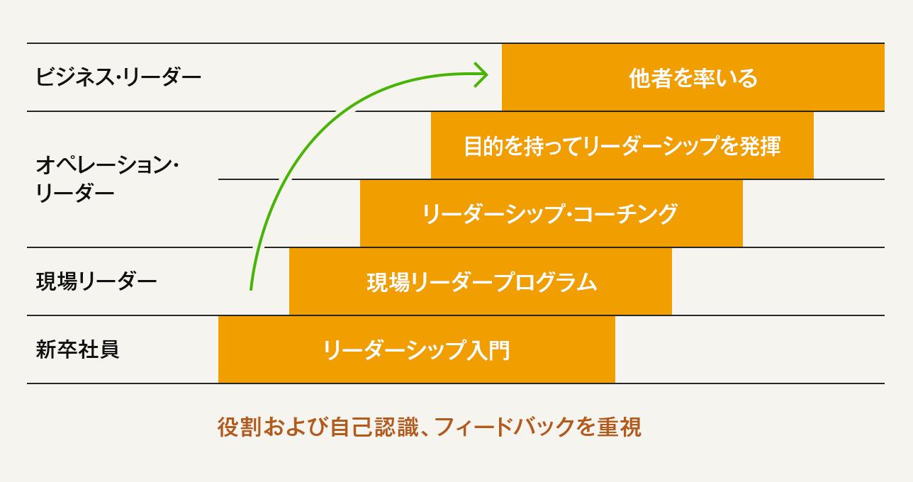 全職務レベル向けリーダーシップ・プログラム(DuluxGroup)(アジェンダ設定・他者を巻き込んだ目標達成・能力開発)の図