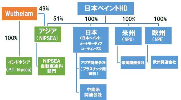 NPAC組織体制